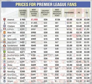 cost of supporting a premier league side