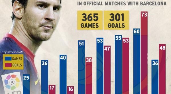 Messi goals statistics