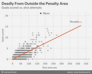 Ronaldo vs Messi statistics
